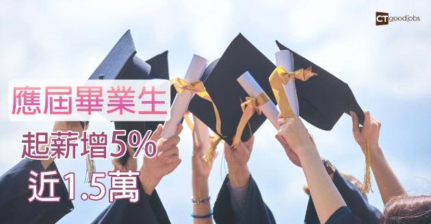 應屆畢業生起薪增5%  達$1.47萬