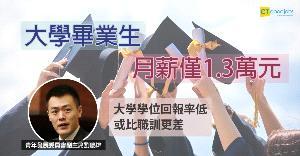 大學生月薪1.3萬 劉鳴煒:回報率低